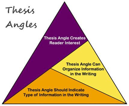 Thesis statement for persuasive essay writing tips and